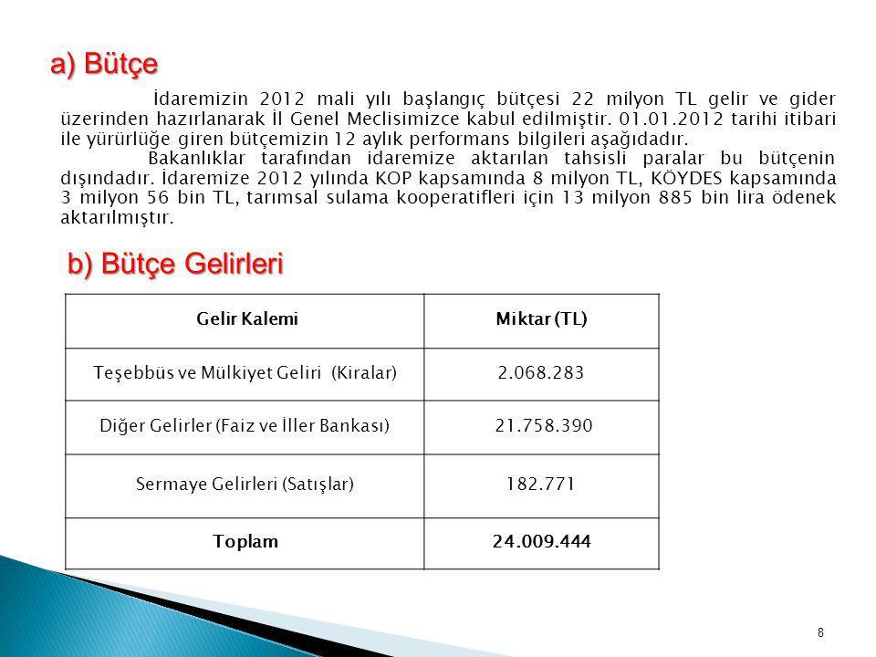 a) Bütçe a) Bütçe İdaremizin 2012 mali yılı başlangıç bütçesi 22 milyon TL gelir ve gider üzerinden hazırlanarak İl Genel Meclisimizce kabul edilmişti