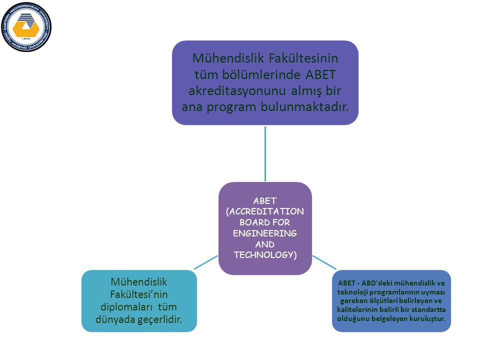 ABET (ACCREDITATION BOARD FOR ENGINEERING AND TECHNOLOGY) Mühendislik Fakültesinin tüm bölümlerinde ABET akreditasyonunu almış bir ana program bulunmaktadır.