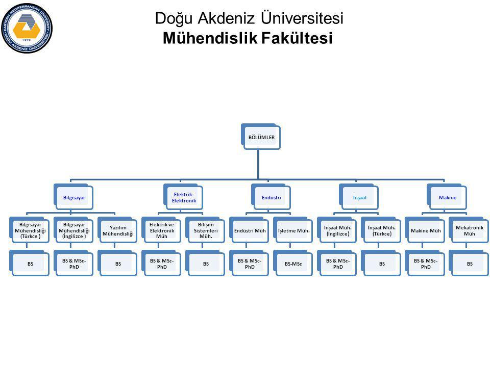 Doğu Akdeniz Üniversitesi Mühendislik Fakültesi BÖLÜMLERBilgisayar Bilgisayar Mühendisliği (Türkce ) BS Bilgisayar Mühendisliği (İngilizce ) BS & MSc- PhD Yazılım Mühendisliği BS Elektrik- Elektronik Elektrik ve Elektronik Müh BS & MSc- PhD Bilişim Sistemleri Müh.