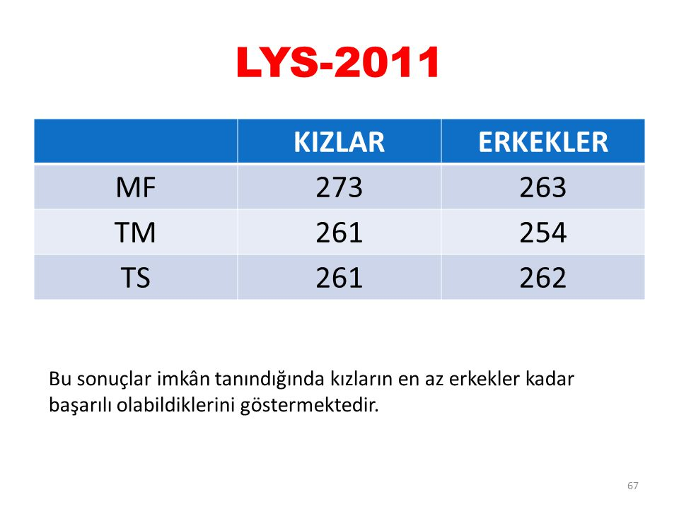 LYS-2011 KIZLARERKEKLER MF273263 TM261254 TS261262 67 Bu sonuçlar imkân tanındığında kızların en az erkekler kadar başarılı olabildiklerini göstermekt
