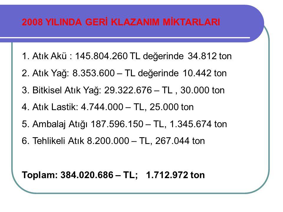 2008 YILINDA GERİ KLAZANIM MİKTARLARI 1.Atık Akü : 145.804.260 TL değerinde 34.812 ton 2.Atık Yağ: 8.353.600 – TL değerinde 10.442 ton 3.Bitkisel Atık