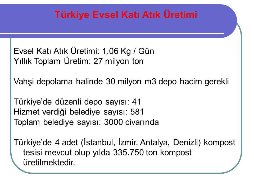 Türkiye Evsel Katı Atık Üretimi Evsel Katı Atık Üretimi: 1,06 Kg / Gün Yıllık Toplam Üretim: 27 milyon ton Vahşi depolama halinde 30 milyon m3 depo ha