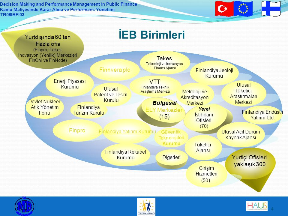 Decision Making and Performance Management in Public Finance Kamu Maliyesinde Karar Alma ve Performans Yönetimi TR08IBFI03 4 Enerji Piyasası Kurumu Fi