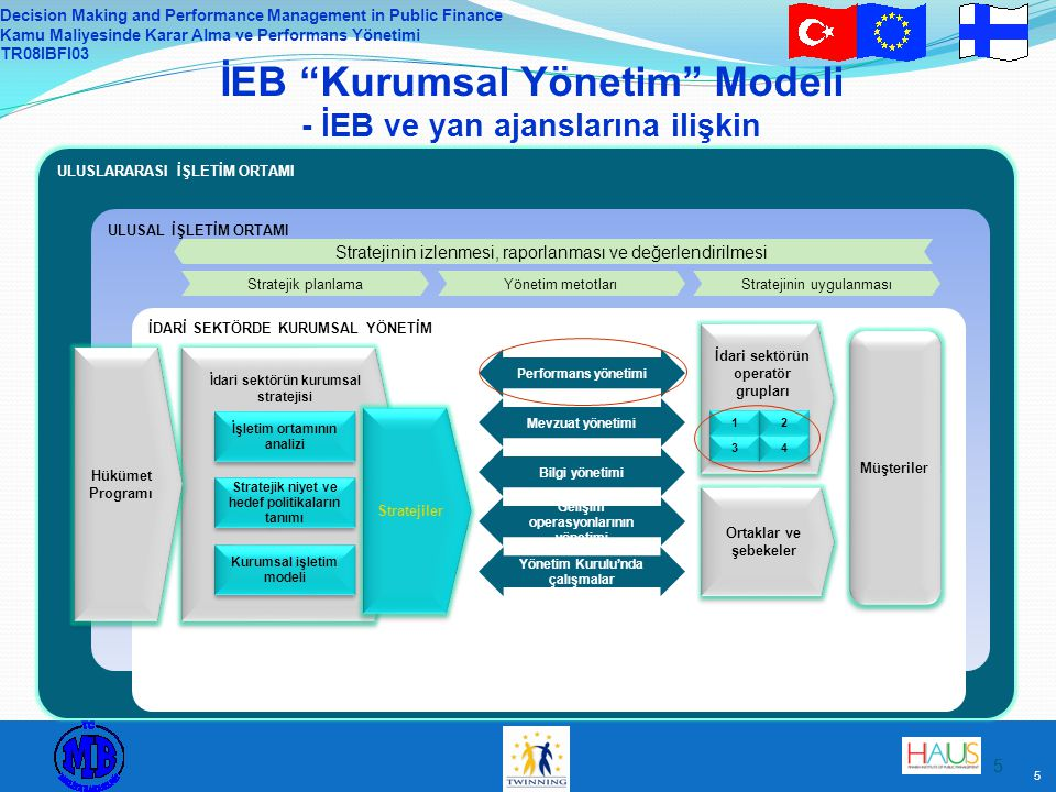 "Decision Making and Performance Management in Public Finance Kamu Maliyesinde Karar Alma ve Performans Yönetimi TR08IBFI03 5 5 İEB ""Kurumsal Yönetim"""