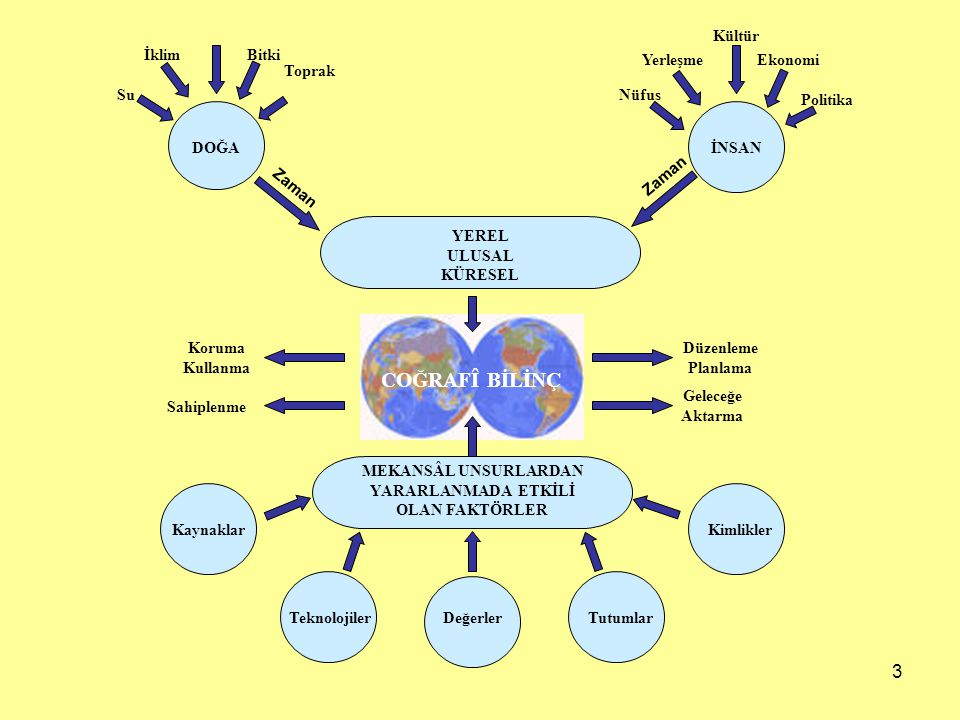 3 İklim Su Bitki Toprak Nüfus Yerleşme Kültür Ekonomi Politika COĞRAFÎ BİLİNÇ DOĞAİNSAN Zaman YEREL ULUSAL KÜRESEL MEKANSÂL UNSURLARDAN YARARLANMADA ETKİLİ OLAN FAKTÖRLER Kaynaklar Teknolojiler DeğerlerTutumlar Kimlikler Düzenleme Planlama Geleceğe Aktarma Koruma Kullanma Sahiplenme