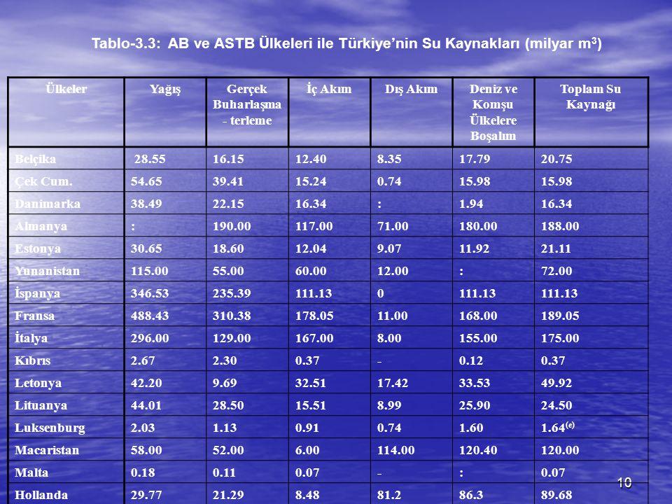 10 Tablo-3.3: AB ve ASTB Ülkeleri ile Türkiye'nin Su Kaynakları (milyar m 3 ) ÜlkelerYağışGerçek Buharlaşma - terleme İç AkımDış AkımDeniz ve Komşu Ül