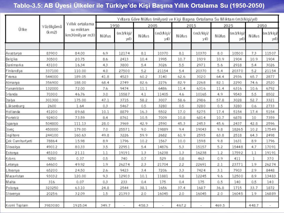 13 Tablo-3.5: AB Üyesi Ülkeler ile Türkiye'de Kişi Başına Yıllık Ortalama Su (1950-2050)