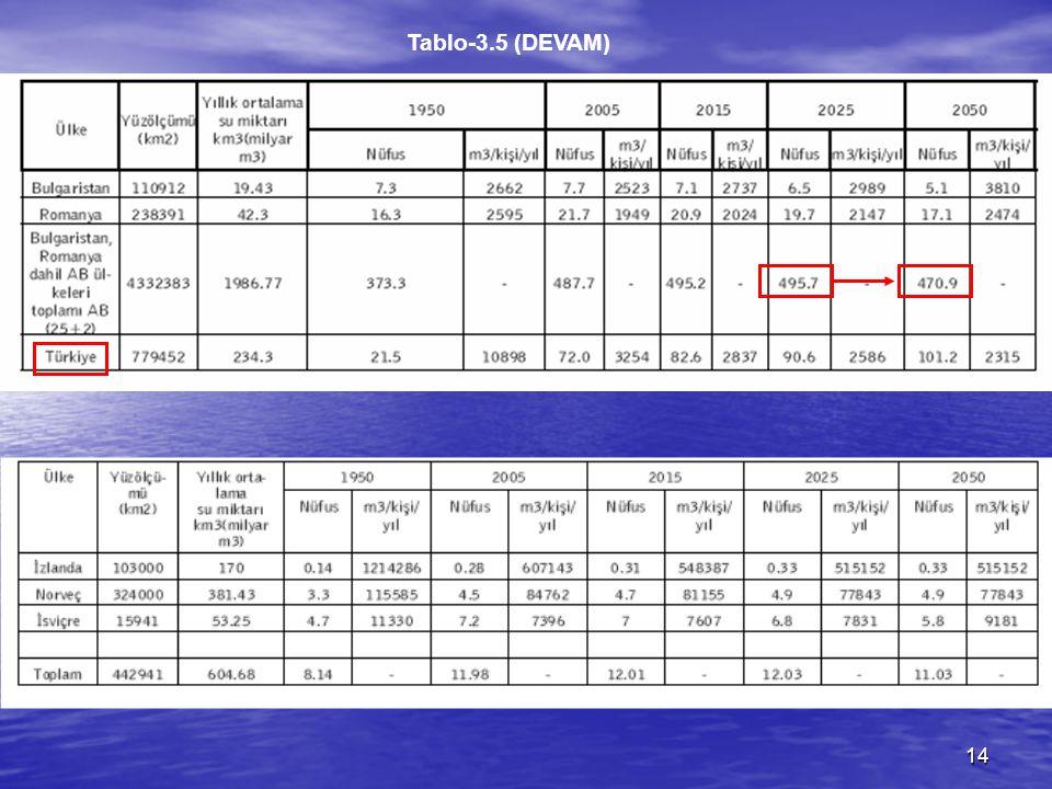 14 Tablo-3.5 (DEVAM)