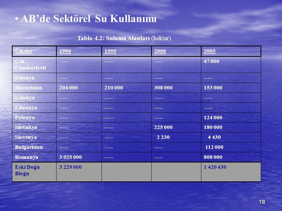 18 Tablo-4.2: Sulama Alanları (hektar) Ülkeler1990199520002005 Çek Cumhuriyeti ----- 47 000 Estonya----- Macaristan204 000210 000308 000153 000 Letony