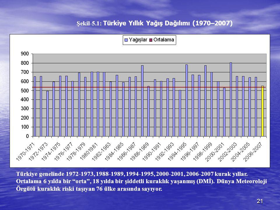 21 Şekil-5.1: Türkiye Yıllık Yağış Dağılımı (1970–2007) Türkiye genelinde 1972-1973, 1988-1989, 1994-1995, 2000-2001, 2006-2007 kurak yıllar. Ortalama
