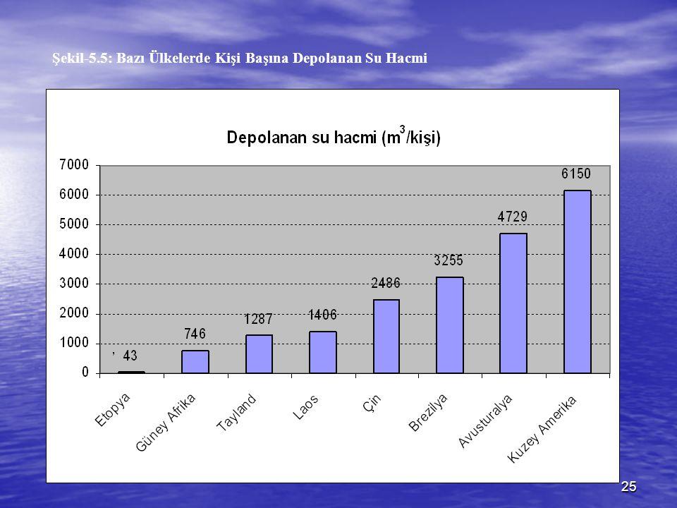 25 Şekil-5.5: Bazı Ülkelerde Kişi Başına Depolanan Su Hacmi