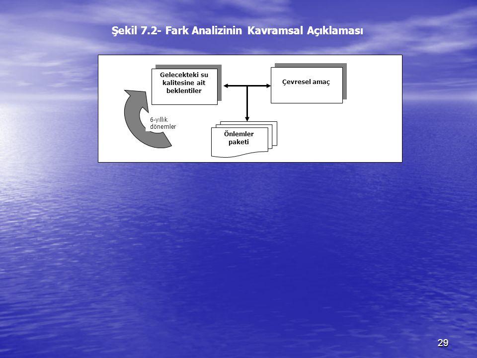 29 Gelecekteki su kalitesine ait beklentiler Çevresel amaç Önlemler paketi Fark Analizi 6-yıllık dönemler Şekil 7.2- Fark Analizinin Kavramsal Açıklam