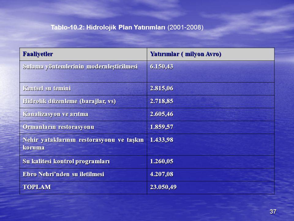 37 Tablo-10.2: Hidrolojik Plan Yatırımları (2001-2008) Faaliyetler Yatırımlar ( milyon Avro) Sulama yöntemlerinin modernleştirilmesi 6.150,43 Kentsel