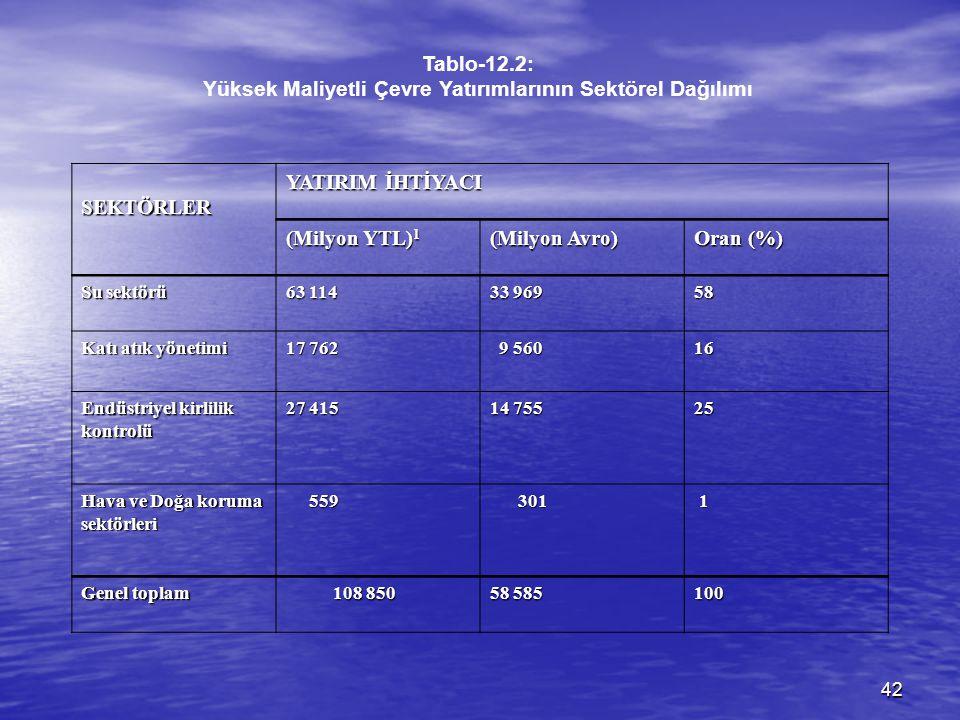 42 Tablo-12.2: Yüksek Maliyetli Çevre Yatırımlarının Sektörel Dağılımı SEKTÖRLER YATIRIM İHTİYACI (Milyon YTL) 1 (Milyon Avro) Oran (%) Su sektörü 63