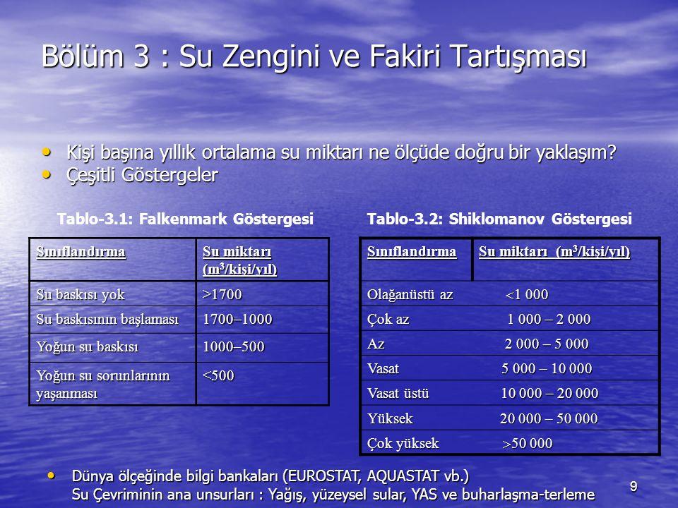 10 Tablo-3.3: AB ve ASTB Ülkeleri ile Türkiye'nin Su Kaynakları (milyar m 3 ) ÜlkelerYağışGerçek Buharlaşma - terleme İç AkımDış AkımDeniz ve Komşu Ülkelere Boşalım Toplam Su Kaynağı Belçika 28.5516.1512.408.3517.7920.75 Çek Cum.54.6539.4115.240.7415.98 Danimarka38.4922.1516.34:1.9416.34 Almanya:190.00117.0071.00180.00188.00 Estonya30.6518.6012.049.0711.9221.11 Yunanistan115.0055.0060.0012.00:72.00 İspanya346.53235.39111.130 Fransa488.43310.38178.0511.00168.00189.05 İtalya296.00129.00167.008.00155.00175.00 Kıbrıs2.672.300.37-0.120.37 Letonya42.209.6932.5117.4233.5349.92 Lituanya44.0128.5015.518.9925.9024.50 Luksenburg2.031.130.910.741.601.64 (e) Macaristan58.0052.006.00114.00120.40120.00 Malta0.180.110.07-: Hollanda29.7721.298.4881.286.389.68