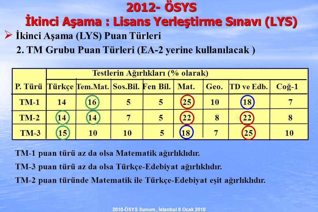 2010-ÖSYS Sunum, İstanbul 8 Ocak 2010 Testlerin Ağırlıkları (% olarak) P.