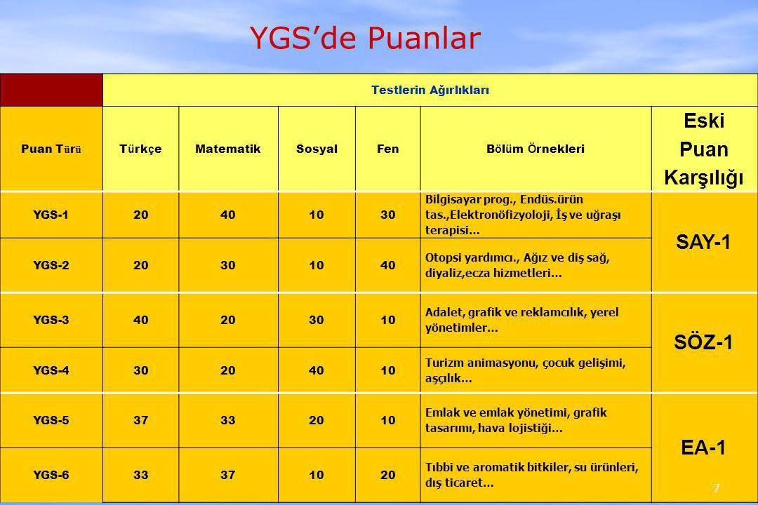 YGS'de Puanlar Testlerin Ağırlıkları Puan T ü r ü T ü rk ç e MatematikSosyalFen B ö l ü m Ö rnekleri Eski Puan Karşılığı YGS-120401030 Bilgisayar prog., Endüs.ürün tas.,Elektronöfizyoloji, İş ve uğraşı terapisi… SAY-1 YGS-220301040 Otopsi yardımcı., Ağız ve diş sağ, diyaliz,ecza hizmetleri… YGS-340203010 Adalet, grafik ve reklamcılık, yerel yönetimler… SÖZ-1 YGS-430204010 Turizm animasyonu, çocuk gelişimi, aşçılık… YGS-537332010 Emlak ve emlak yönetimi, grafik tasarımı, hava lojistiği… EA-1 YGS-633371020 Tıbbi ve aromatik bitkiler, su ürünleri, dış ticaret… 7