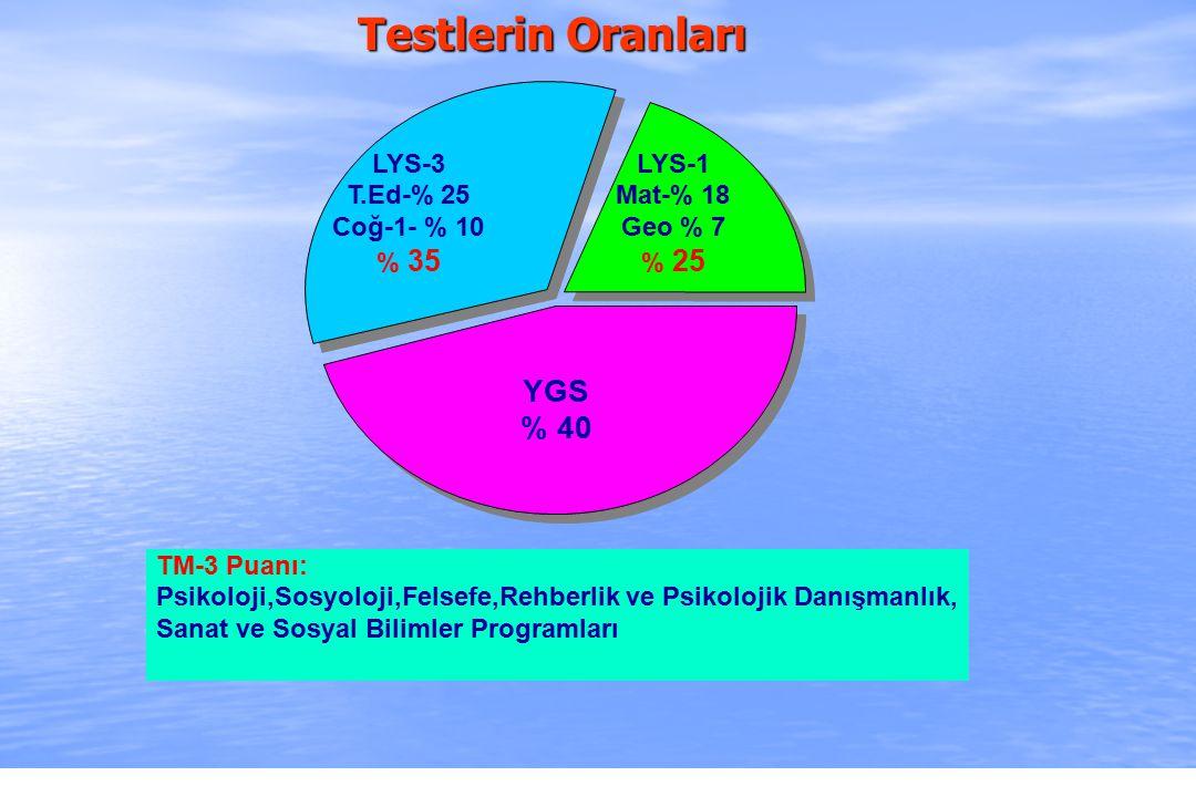 2010-ÖSYS Sunum, İstanbul 29 Ağustos 2009 TM-3 Puanı: Psikoloji,Sosyoloji,Felsefe,Rehberlik ve Psikolojik Danışmanlık, Sanat ve Sosyal Bilimler Programları YGS % 40 LYS-1 Mat-% 18 Geo % 7 % 25 LYS-3 T.Ed-% 25 Coğ-1- % 10 % 35 Testlerin Oranları
