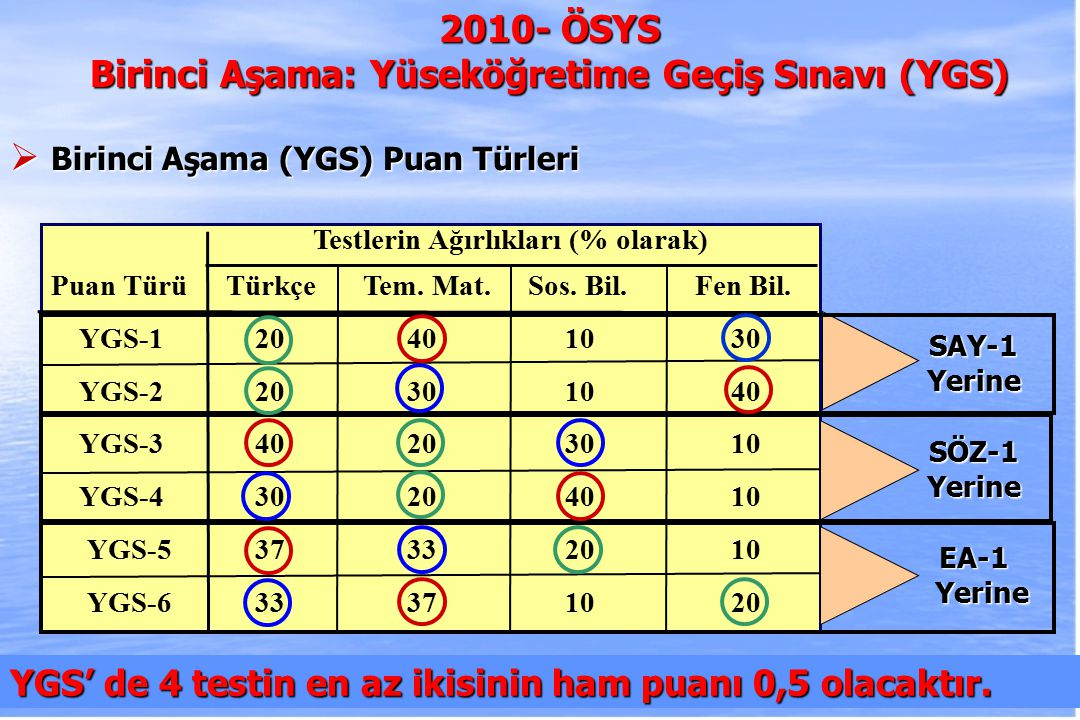 2010-ÖSYS Sunum, İstanbul 29 Ağustos 2009 Rehberlik ve Psikolojik Danışmanlık EA-2 TABAN PUAN BAŞARI SIRA TAVAN PUAN 2010 PUAN TÜRÜ DönüşmüşPuan BOĞAZİÇİ ÜNİVERSİTESİ (İSTANBUL) 344,6512,590360,888TM-3521,511 HACETTEPE ÜNİVERSİTESİ (ANKARA) 339,9424,420355,567TM-3514,385 ANKARA ÜNİVERSİTESİ 335,2667,610347,755TM-3507,310 GAZİ ÜNİVERSİTESİ (ANKARA) 333,2119,540343,846TM-3504,200 MARMARA ÜNİVERSİTESİ (İSTANBUL) 331,61811,200341,554TM-3501,790 İSTANBUL ÜNİVERSİTESİ 330,87912,100341,106TM-3500,672 DOKUZ EYLÜL ÜNİVERSİTESİ (İZMİR) 330,83112,100354,984TM-3500,599 EGE ÜNİVERSİTESİ (İZMİR) 330,69012,300343,121TM-3500,386 ÇUKUROVA ÜNİVERSİTESİ (ADANA) 330,16213,000347,893TM-3499,587 YEDİTEPE ÜNİVERSİTESİ (İSTANBUL) 330,09813,000334,365TM-3499,490 ULUDAĞ ÜNİVERSİTESİ (BURSA) 329,48313,800340,497TM-3498,559 ANADOLU ÜNİVERSİTESİ (ESKİŞEHİR) 329,18314,200334,490TM-3498,105 MALTEPE ÜNİVERSİTESİ (İSTANBUL) 303,59572,500316,056TM-3459,387 ULUSLARARASI KIBRIS ÜNİVERSİTESİ 297,33895,200302,460 TM-3 449,919 BAŞKENT ÜNİVERSİTESİ (ANKARA) 286,322145,000307,255TM-3433,250 YEDİTEPE ÜNİVERSİTESİ (İSTANBUL) 274,417217,000308,877TM-3415,236 MALTEPE ÜNİVERSİTESİ (İSTANBUL) 268,783257,000302,058TM-3406,711 İSTANBUL AYDIN ÜNİVERSİTESİ 263,091300,000301,479TM-3398,098 ULUSLARARASI KIBRIS ÜNİVERSİTESİ 247,066433,000292,600TM-3373,849 DOĞU AKDENİZ ÜNİVERSİTESİ 243,873459,000297,084 TM-3 369,018 YAKIN DOĞU ÜNİVERSİTESİ 239,534496,000296,639TM-3362,452 GİRNE AMERİKAN ÜNİVERSİTESİ 237,893510,000299,696TM-3359,969