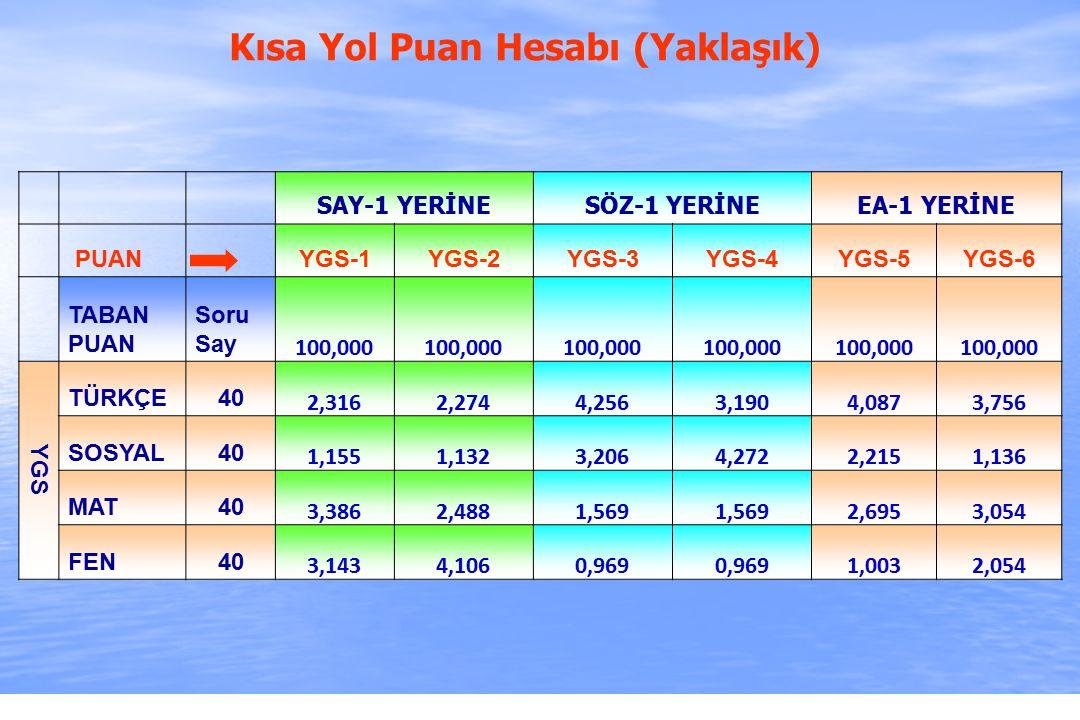2010-ÖSYS Sunum, İstanbul 29 Ağustos 2009 SAY-1 YERİNESÖZ-1 YERİNEEA-1 YERİNE PUAN YGS-1YGS-2YGS-3YGS-4YGS-5YGS-6 TABAN PUAN Soru Say 100,000 YGS TÜRKÇE40 2,3162,2744,2563,1904,0873,756 SOSYAL40 1,1551,1323,2064,2722,2151,136 MAT40 3,3862,4881,569 2,6953,054 FEN40 3,1434,1060,969 1,0032,054 Kısa Yol Puan Hesabı (Yaklaşık)