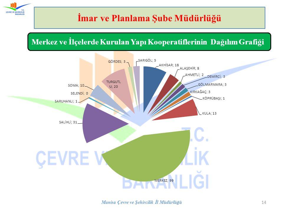 Manisa Çevre ve Şehircilik İl Müdürlüğü 14 İmar ve Planlama Şube Müdürlüğü Merkez ve İlçelerde Kurulan Yapı Kooperatiflerinin Dağılım Grafiği