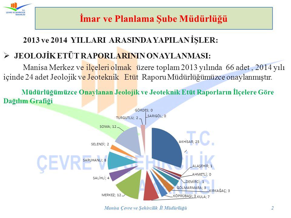  JEOLOJİK ETÜT RAPORLARININ ONAYLANMASI: Manisa Merkez ve ilçeleri olmak üzere toplam 2013 yılında 66 adet, 2014 yılı içinde 24 adet Jeolojik ve Jeoteknik Etüt Raporu Müdürlüğümüzce onaylanmıştır.