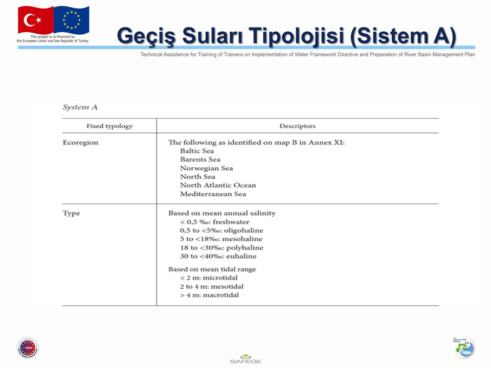 Geçiş Suları Tipolojisi (Sistem A)