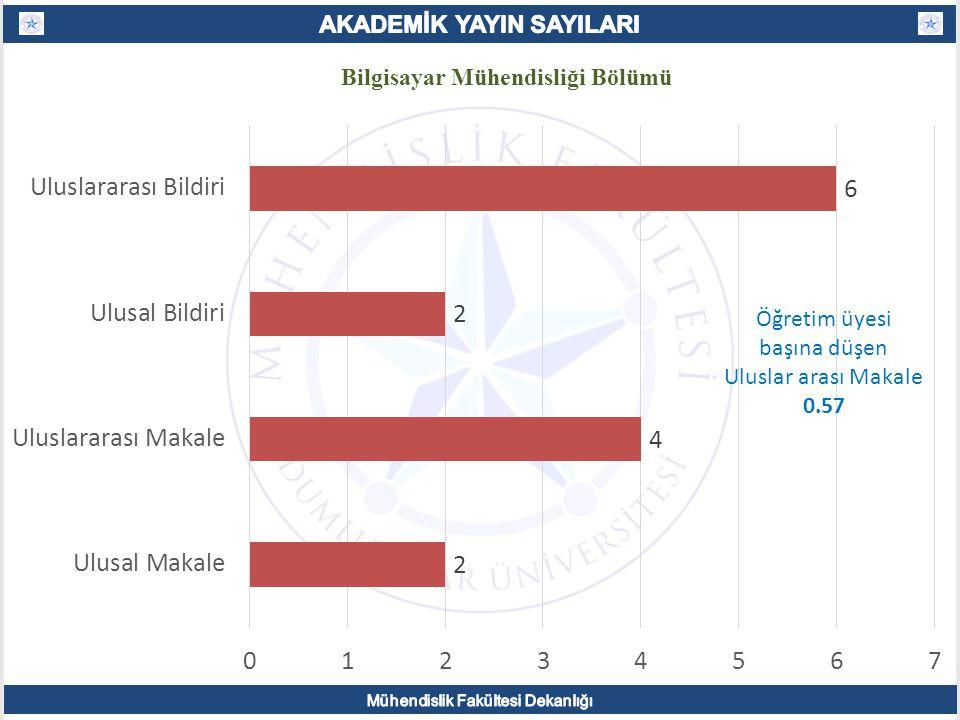 Bilgisayar Mühendisliği Bölümü Öğretim üyesi başına düşen Uluslar arası Makale 0.57