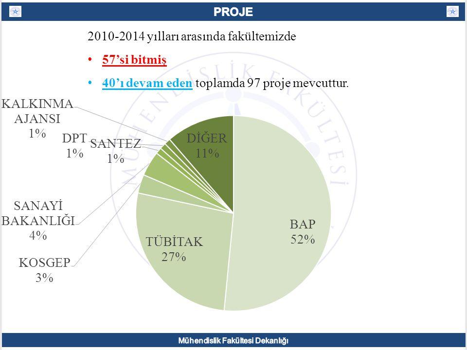 2010-2014 yılları arasında fakültemizde 57'si bitmiş 40'ı devam eden toplamda 97 proje mevcuttur.