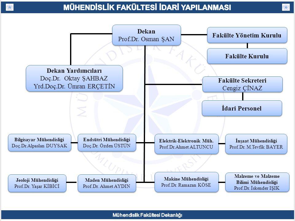 Dekan Prof.Dr. Osman ŞAN Dekan Prof.Dr. Osman ŞAN Fakülte Yönetim Kurulu Fakülte Kurulu Endsütri Mühendisliği Doç.Dr. Özden ÜSTÜN Endsütri Mühendisliğ