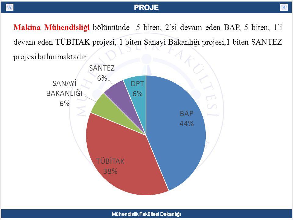 Makina Mühendisliği bölümünde 5 biten, 2'si devam eden BAP, 5 biten, 1'i devam eden TÜBİTAK projesi, 1 biten Sanayi Bakanlığı projesi,1 biten SANTEZ projesi bulunmaktadır.