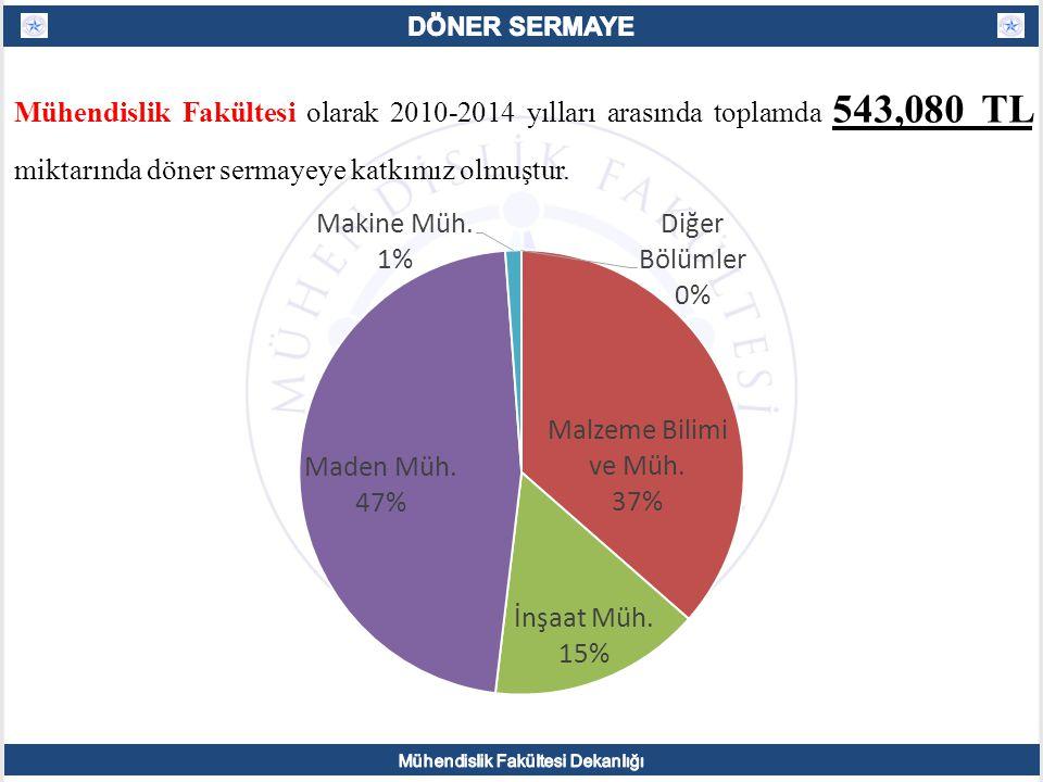 Mühendislik Fakültesi olarak 2010-2014 yılları arasında toplamda 543,080 TL miktarında döner sermayeye katkımız olmuştur.