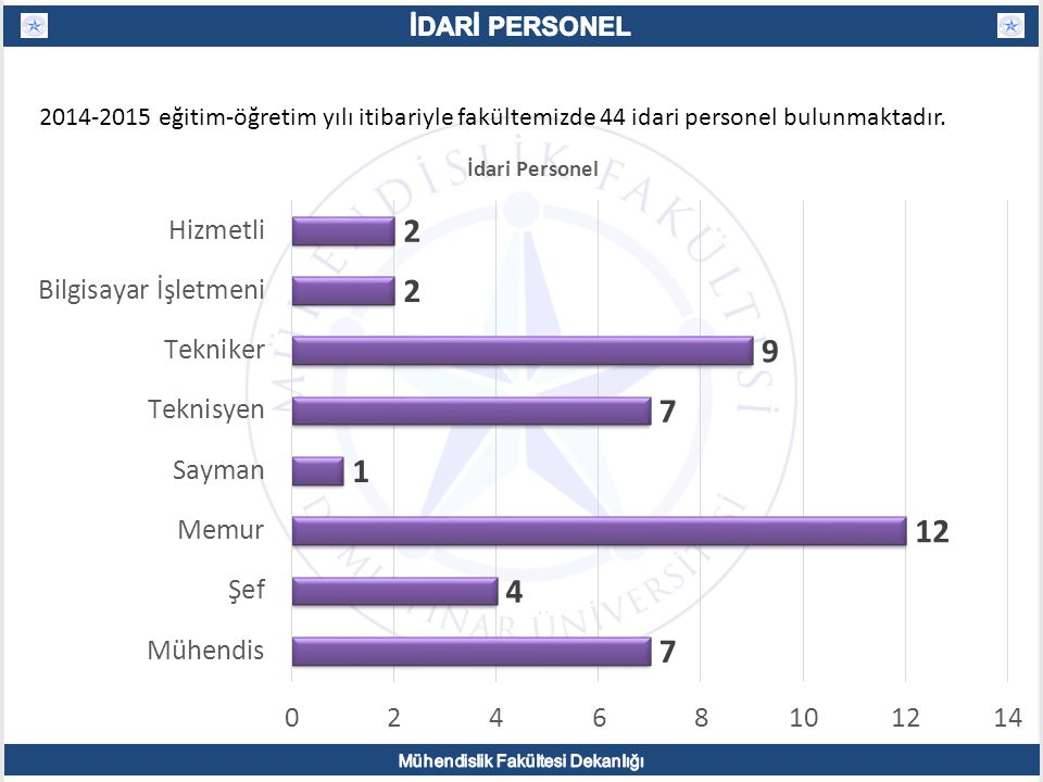 2014-2015 eğitim-öğretim yılı itibariyle fakültemizde 44 idari personel bulunmaktadır.