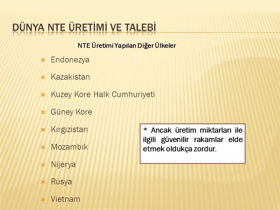  Endonezya  Kazakistan  Kuzey Kore Halk Cumhuriyeti  Güney Kore  Kırgızistan  Mozambik  Nijerya  Rusya  Vietnam * Ancak üretim miktarları ile