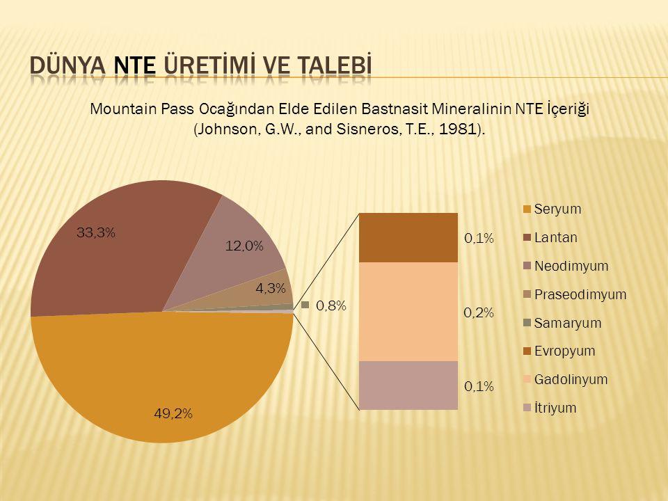 Mountain Pass Ocağından Elde Edilen Bastnasit Mineralinin NTE İçeriği (Johnson, G.W., and Sisneros, T.E., 1981).