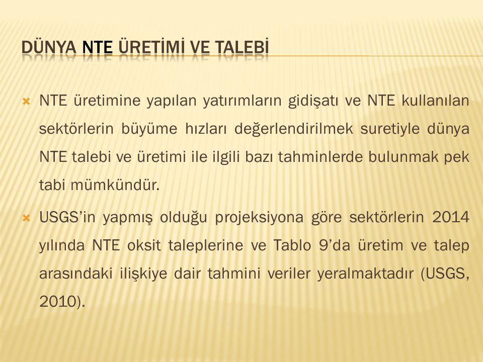  NTE üretimine yapılan yatırımların gidişatı ve NTE kullanılan sektörlerin büyüme hızları değerlendirilmek suretiyle dünya NTE talebi ve üretimi ile