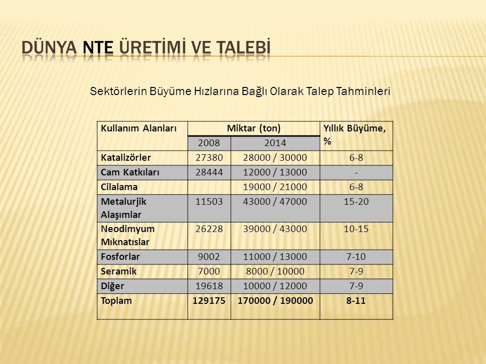 Kullanım AlanlarıMiktar (ton)Yıllık Büyüme, % 20082014 Katalizörler2738028000 / 300006-8 Cam Katkıları2844412000 / 13000- Cilalama19000 / 210006-8 Met