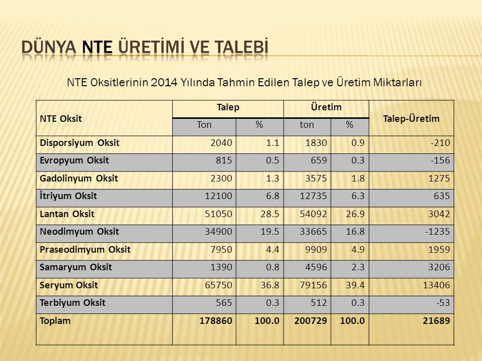 NTE Oksit TalepÜretim Talep-Üretim Ton%ton% Disporsiyum Oksit20401.118300.9-210 Evropyum Oksit8150.56590.3-156 Gadolinyum Oksit23001.335751.81275 İtri