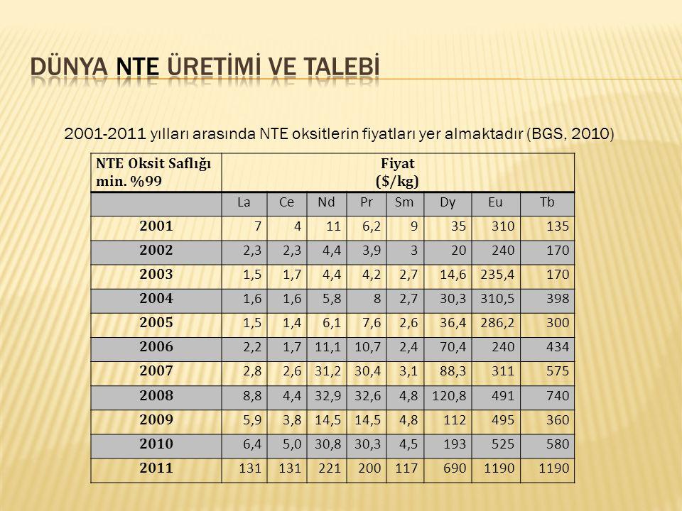 2001-2011 yılları arasında NTE oksitlerin fiyatları yer almaktadır (BGS, 2010) NTE Oksit Saflığı min. %99 Fiyat ($/kg) LaCeNdPrSmDyEuTb 2001 74116,293