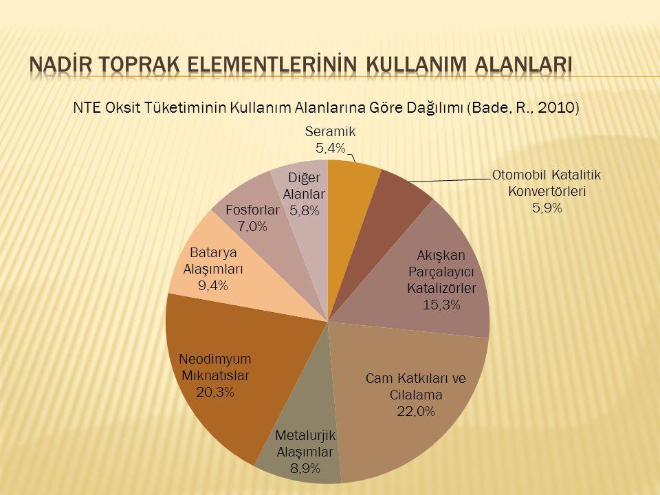 NTE Oksit Tüketiminin Kullanım Alanlarına Göre Dağılımı (Bade, R., 2010)