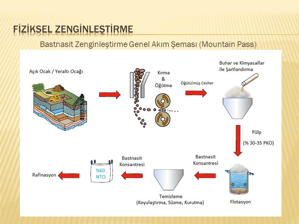 Bastnasit Zenginleştirme Genel Akım Şeması (Mountain Pass)