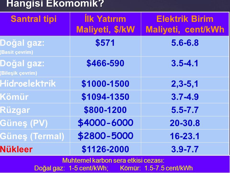 Hangisi Ekomomik? Santral tipiÍlk Yatırım Maliyeti, $/kW Elektrik Birim Maliyeti, cent/kWh Doğal gaz: (Basit çevrim) $5715.6-6.8 Doğal gaz: (Bileşik ç