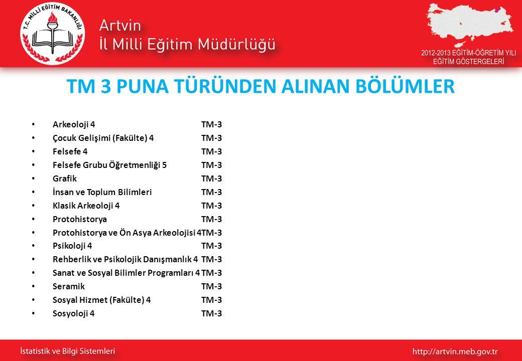 TM 3 PUNA TÜRÜNDEN ALINAN BÖLÜMLER Arkeoloji 4TM-3 Çocuk Gelişimi (Fakülte) 4TM-3 Felsefe 4TM-3 Felsefe Grubu Öğretmenliği 5TM-3 GrafikTM-3 İnsan ve T