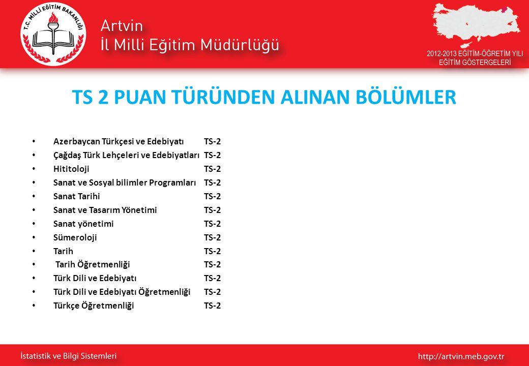 TS 2 PUAN TÜRÜNDEN ALINAN BÖLÜMLER Azerbaycan Türkçesi ve Edebiyatı TS-2 Çağdaş Türk Lehçeleri ve Edebiyatları TS-2 Hititoloji TS-2 Sanat ve Sosyal bi