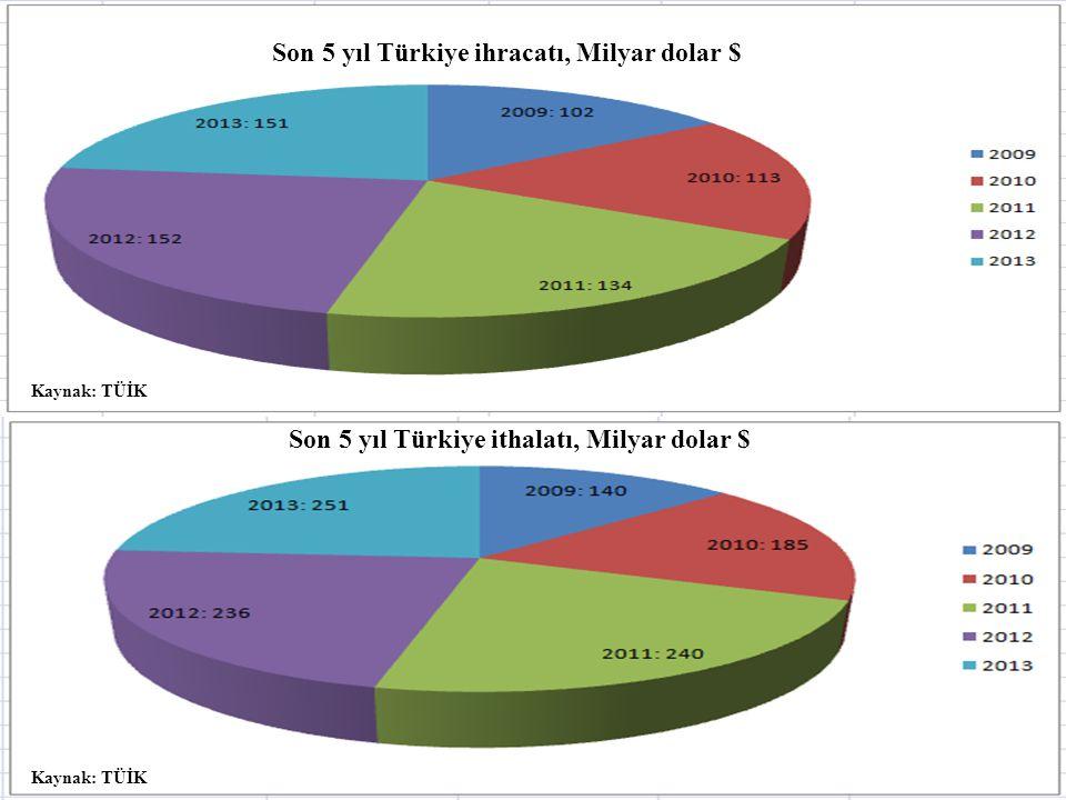 Son 5 yıl Türkiye ihracatı, Milyar dolar $ Son 5 yıl Türkiye ithalatı, Milyar dolar $ Kaynak: TÜİK