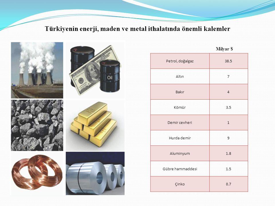 Türkiyenin enerji, maden ve metal ithalatında önemli kalemler Petrol, doğalgaz38.5 Altın7 Bakır4 Kömür3.5 Demir cevheri1 Hurda demir9 Aluminyum1.8 Gübre hammaddesi1.5 Çinko0.7 Milyar $