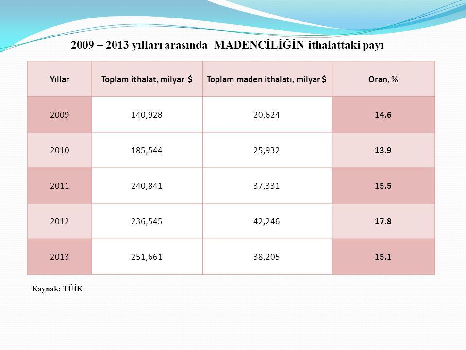 YıllarToplam ithalat, milyar $Toplam maden ithalatı, milyar $Oran, % 2009140,92820,62414.6 2010185,54425,93213.9 2011240,84137,33115.5 2012236,54542,24617.8 2013251,66138,20515.1 Kaynak: TÜİK 2009 – 2013 yılları arasında MADENCİLİĞİN ithalattaki payı