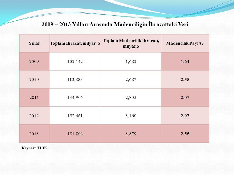 YıllarToplam İhracat, milyar $ Toplam Madencilik İhracatı, milyar $ Madencilik Payı % 2009102,1421,6821.64 2010113,8832,6872.35 2011134,9062,8052.07 2012152,4613,1602.07 2013151,8023,8792.55 Kaynak: TÜİK 2009 – 2013 Yılları Arasında Madenciliğin İhracattaki Yeri