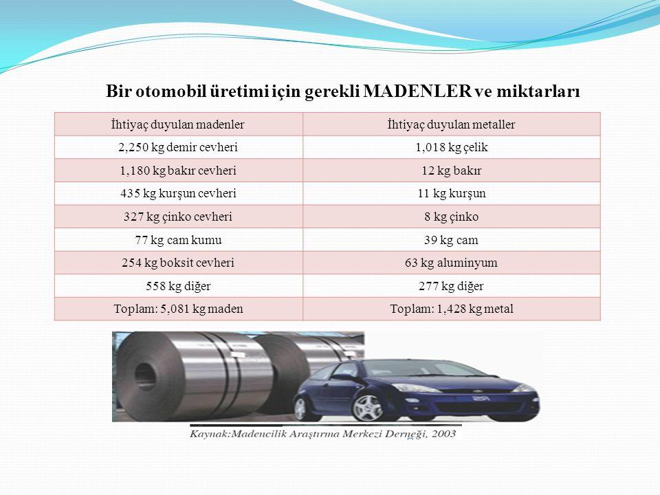 Bir otomobil üretimi için gerekli MADENLER ve miktarları İhtiyaç duyulan madenlerİhtiyaç duyulan metaller 2,250 kg demir cevheri1,018 kg çelik 1,180 kg bakır cevheri12 kg bakır 435 kg kurşun cevheri11 kg kurşun 327 kg çinko cevheri8 kg çinko 77 kg cam kumu39 kg cam 254 kg boksit cevheri63 kg aluminyum 558 kg diğer277 kg diğer Toplam: 5,081 kg madenToplam: 1,428 kg metal