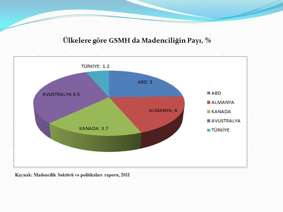 Ülkelere göre GSMH da Madenciliğin Payı, % Kaynak: Madencilik Sektörü ve politikaları raporu, 2011